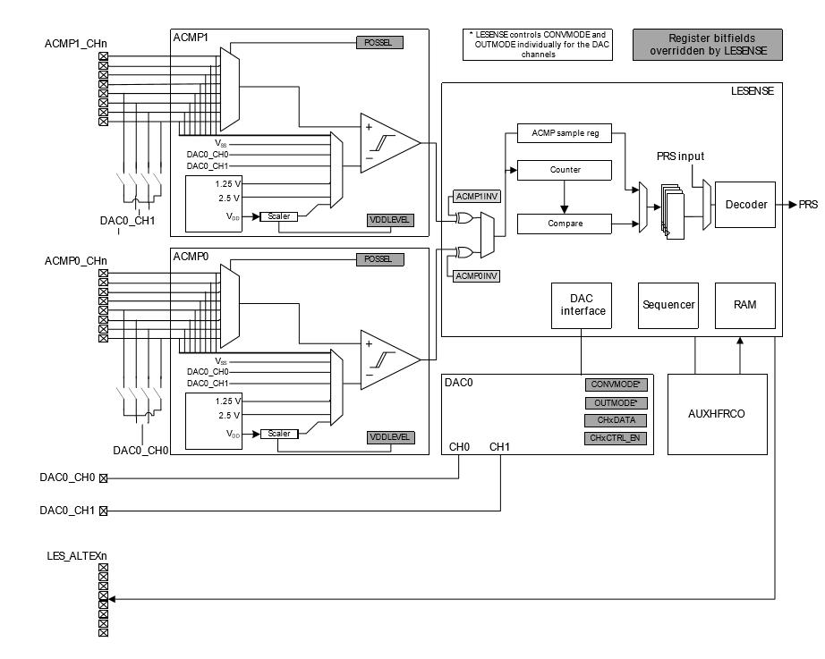 Schema generale per il collegamento di vari sensori