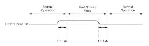 Figura 8. Il passaggio tra la modalità Flash*Freeze/Normal e viceversa è pari a 1ms