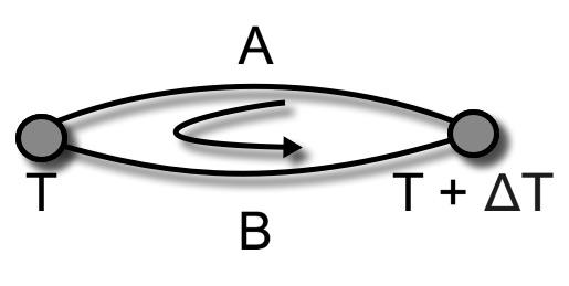 Principio di funzionamento di una termocoppia