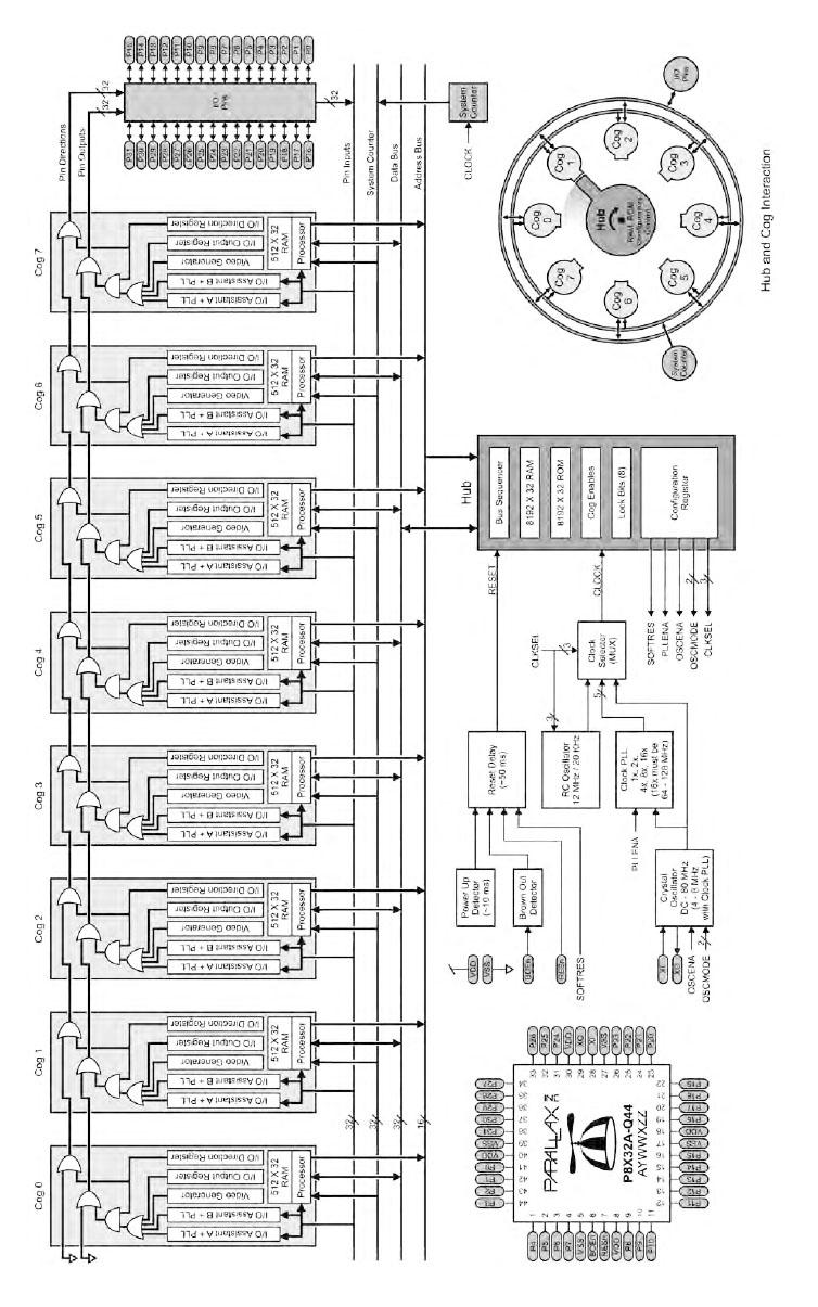 Figura 1. L'architettura del Propeller con gli otto microcontrollori a 32 bit (COG) nello stesso package. I pin di I/O e il system counter sono periferiche condivise da tutti i COG. L'Hub contiene i registri di configurazione, la memoria condivisa RAM/ROM del Propeller e sincronizza l'accesso alle risorse da parte dei singoli COG
