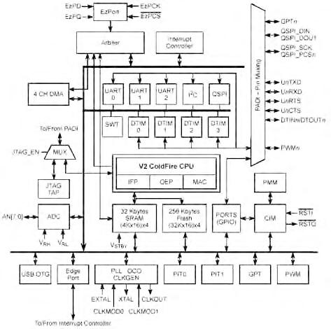 Figura 10. Diagramma a blocchi del MCF52223.