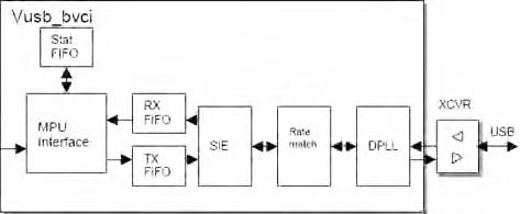 Figura 15. Schema a blocchi del modulo USB OTG.