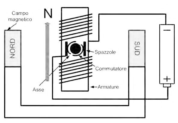 Figura 8. Schema di un motore BDC