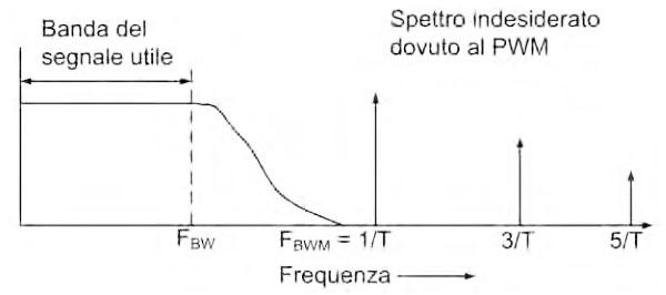 Figura 10. Spettro di un segnale PWM