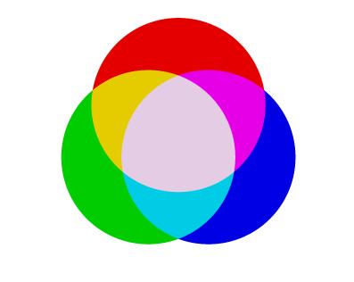 Additività nel modello RGB.