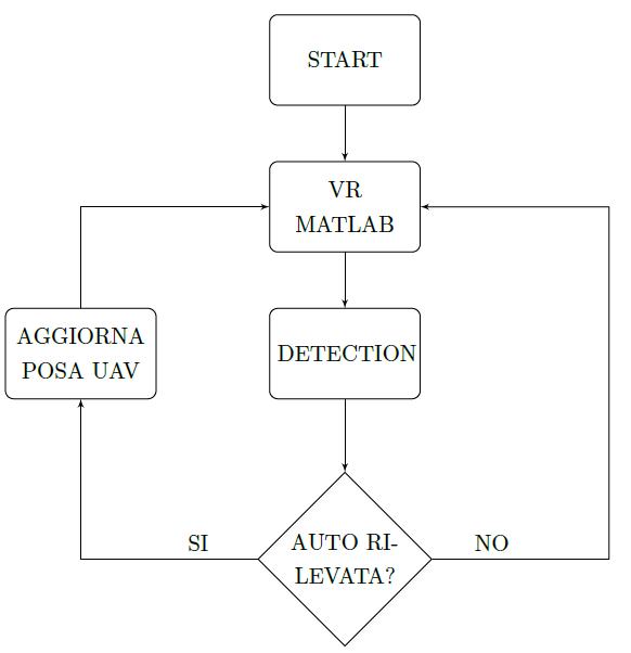 Diagramma di flusso reference generator.