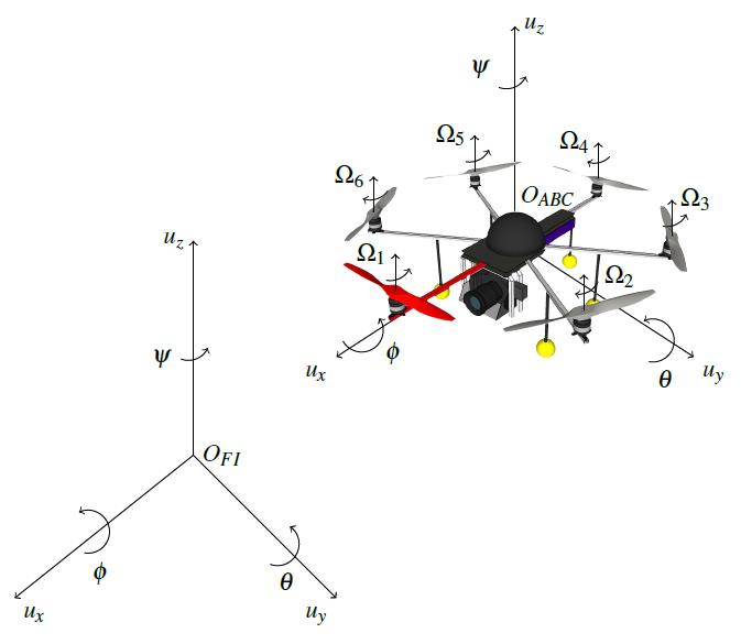 Drone nel sistema di riferimento assi corpo (ABC) e in quello inerziale (FI).