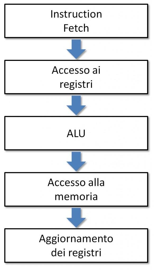 Figura 1: Ciclo di esecuzione.