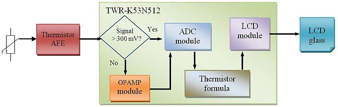 Figura 2 – schema a blocchi circuito di misura con termistore