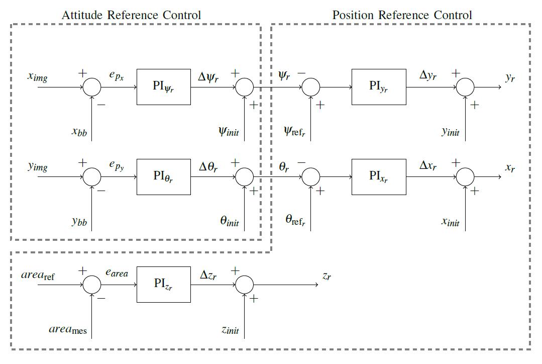 Rappresentazione schematica del reference generator.