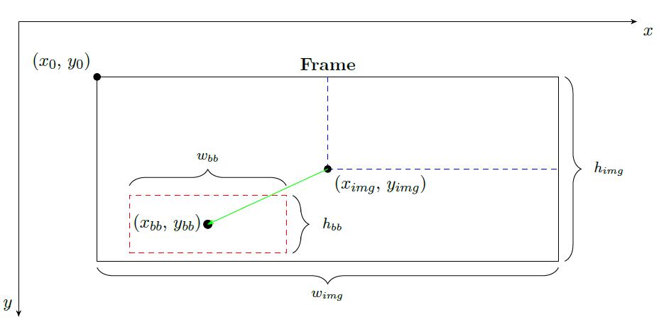 Schema del processo di estrazione delle informazioni.