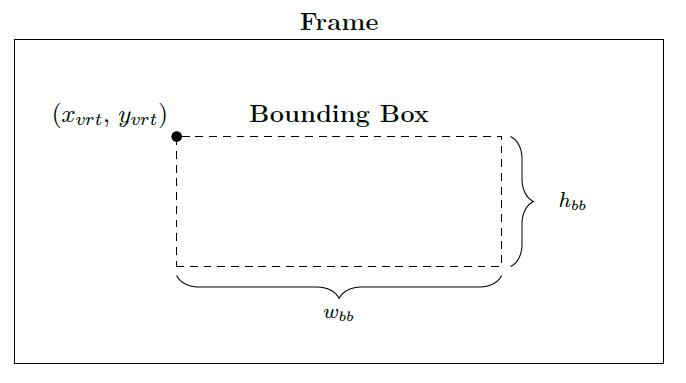 Struttura bounding box ottenuta dal processo di detection.