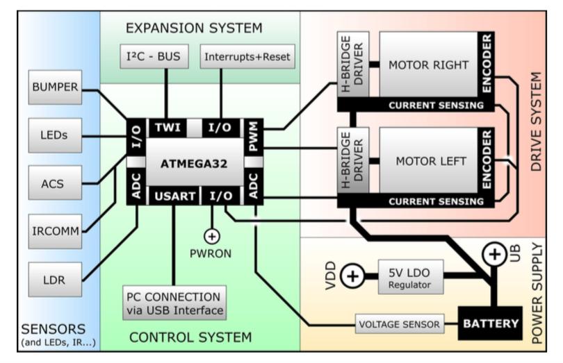 Figura 2: Layout elettrico