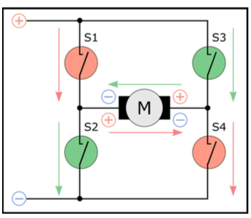 Figura 3: Gestione dei motori