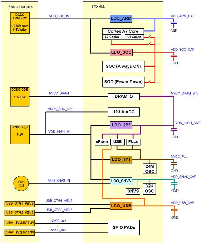 Figura 1 – le linee di alimentazione dell'i.MX 6UltraLite