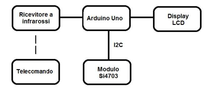 Figura 1 – schema a blocchi del ricevitore radio digitale con RDS