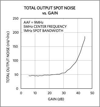 Rumore complessivo in uscita rispetto al guadango per MAX2082.