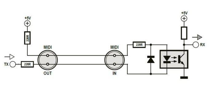 Figura 1 – un esempio di interfaccia MIDI