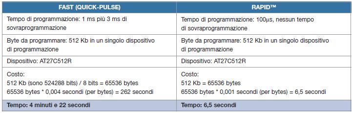 Tabella 1. Confronto diretto tra Fast e RapidTM