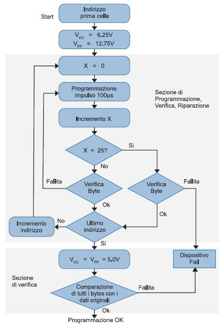 Figura 1. L'algoritmo Quick-Pulse