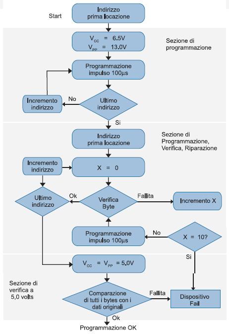 Figura 2. L'algoritmo RAPID™