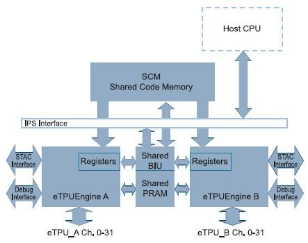 Figura 3. La eTPU presenta un'architettura rinnovata rispetto al modulo precedente. La condivisione della memoria programma, dati e dell'interfaccia debug incrementa sensibilmente le sue prestazioni