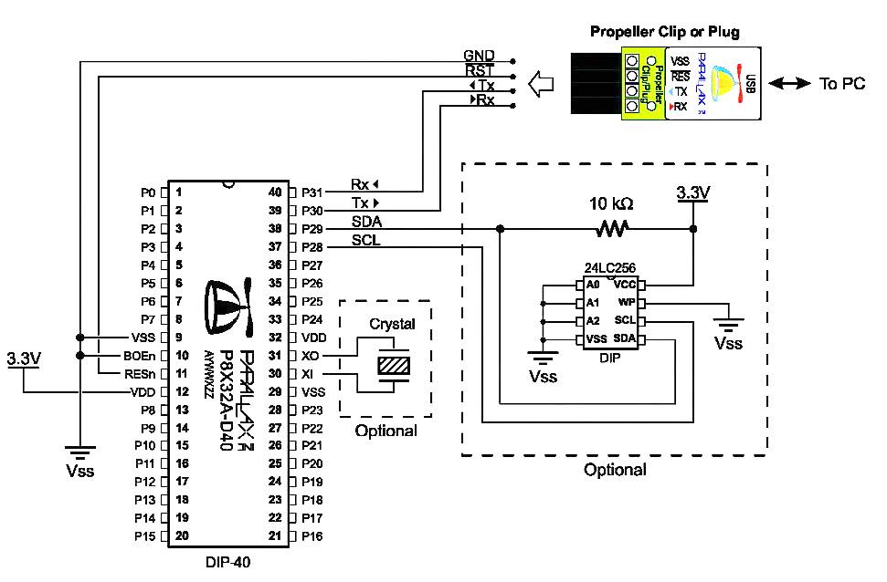 Figura 1. Per la programmazione del Propeller sono sufficienti pochi componenti esterni. Il Propellet Plug fornisce un'interfaccia USB interfacciabile con il PC