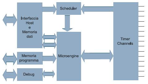 Figura 1. Schema a blocchi della eTPU. Tale modulo costituisce una semplificazione notevole nello sviluppo dei propri progetti, poiché consente di sostituire vari circuiti e dispositivi esterni