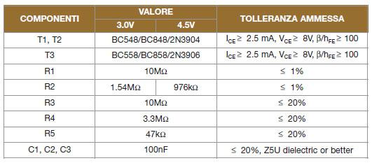 Tabella 1. I componenti per la realizzazione del detector a basso consumo