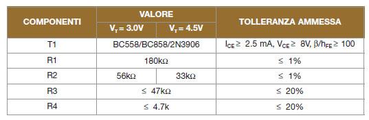 Tabella 2. I componenti per la realizzazione del detector a basso consumo