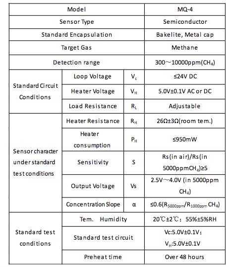 Figura 1: Caratteristiche del sensore MQ-4
