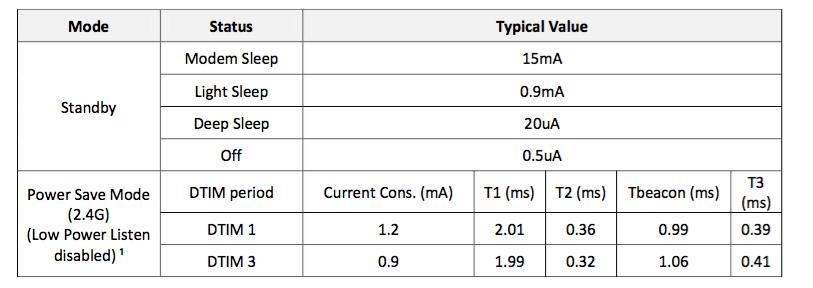 Figura 1: Consumi di corrente del modulo WT8266 Wi-Fi