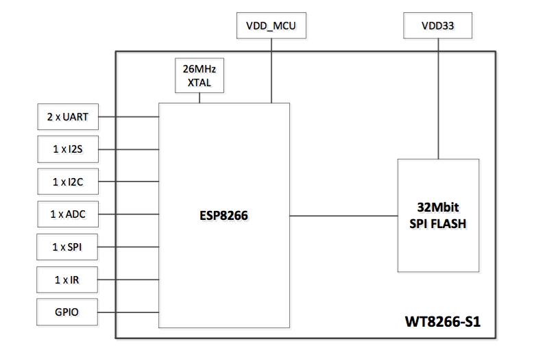 Figura 2: Schema a blocchi del modulo Wi-fi