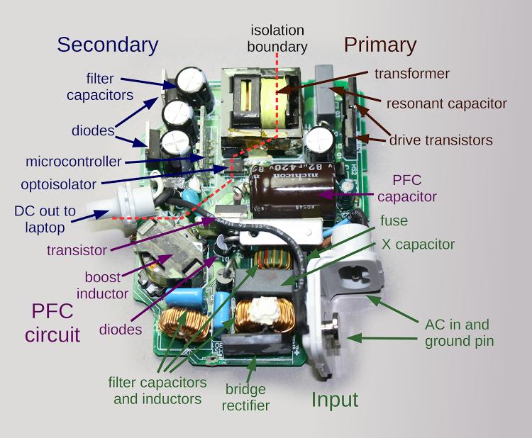 Figura 5: Identificazione dei componenti interni ad un alimentatore MacBook