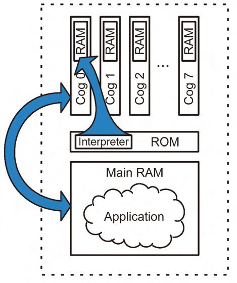 Figura 12. L'interprete Spin è caricato nella RAM del COG, mentre l'applicazione risiede nella RAM principale ed è interpretata dall'interprete caricato nel COG