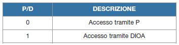 Tabella 2. Gli unici registri abilitati ad accedere all'area SPRAM sono DIOA (24bit) e P (32bit). La scelta di quale di questi utilizzare è fatta tramite il campo P/D