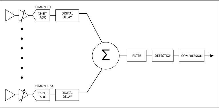 Struttura semplificata di un filtro beamformer a n-canali