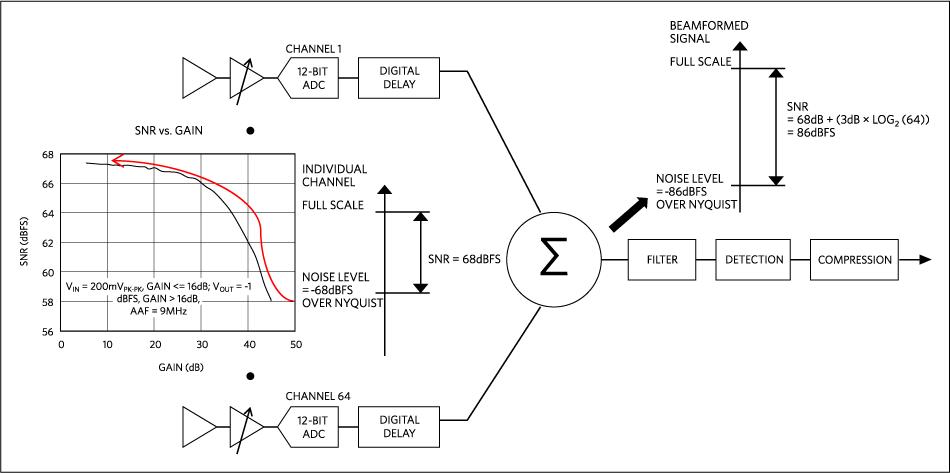 Analisi del rumore con minimo guadagno VGA per un ricevitore ultrasonico a 64 canali.