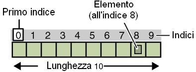 Figura 1: Definizione di un array composto da 10 elementi.