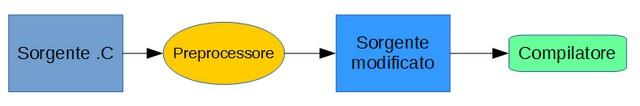 Figura 1: Il Preprocessore.