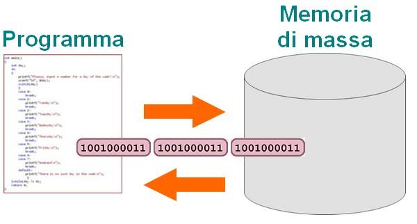 Figura 1: Schema logico.