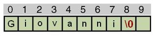 Figura 2: Come un array ospita la stringa.