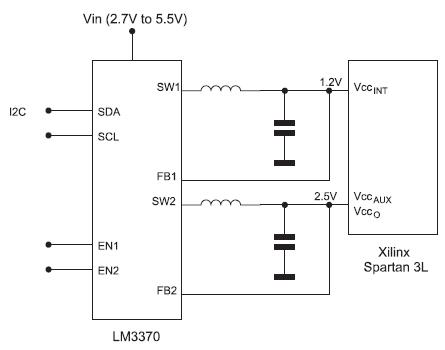 Figura 2. Alimentatore a commutazione sincrono doppio LM3370 impiegato per fornire una tensione di 1,2 V al core e di 2,5 V agli I/O e a VCCAUX a un FPGA a bassa dissipazione di Xilinx