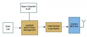 Figura 1: Schema a blocchi del Bluetooth BLE