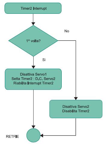 Figura 4. Flow chart della routine di interrupt del Timer2
