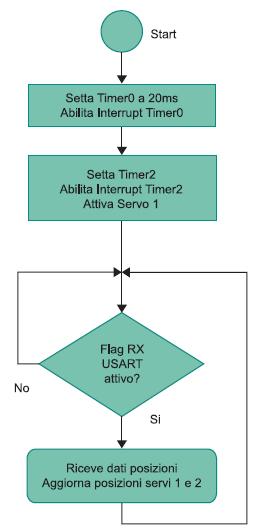 Figura 3. Flow chart della routine principale RCSERVO