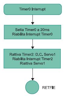 Figura 5. Fow chart della routine di interrupt del Timer0