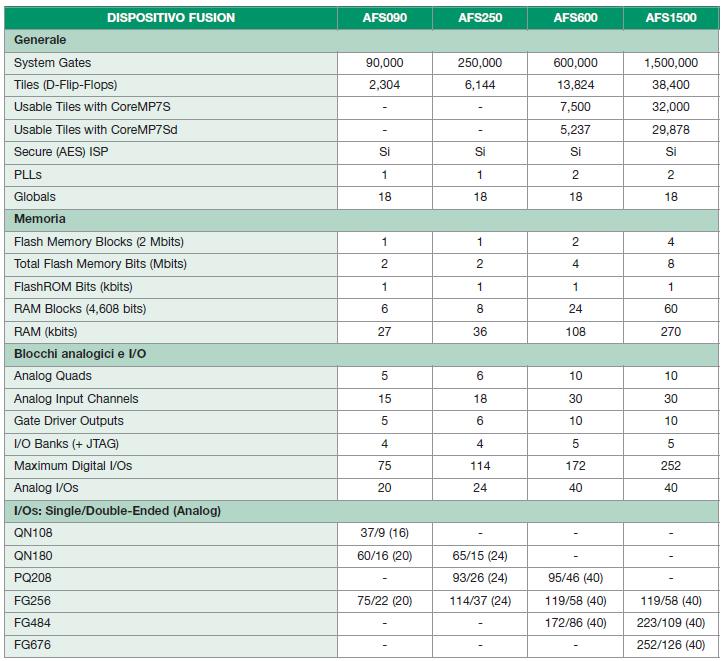 Tabella 1. Fusion è la prima FPGA di Actel di tipo mixed-signal. Esistono quattro differenti modelli, con caratteristiche tecniche ed architetturali differenti