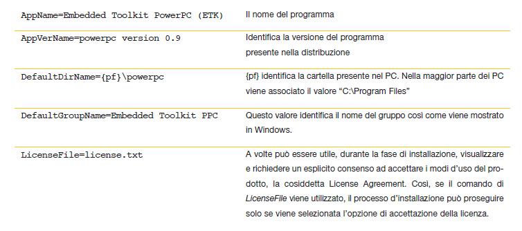 Tabella 1. I comandi usati nella sezione [setup] dello script