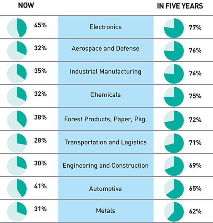 Figura 1 - coinvolgimento attuale e previsto nell'Industry 4.0 di un campione di aziende